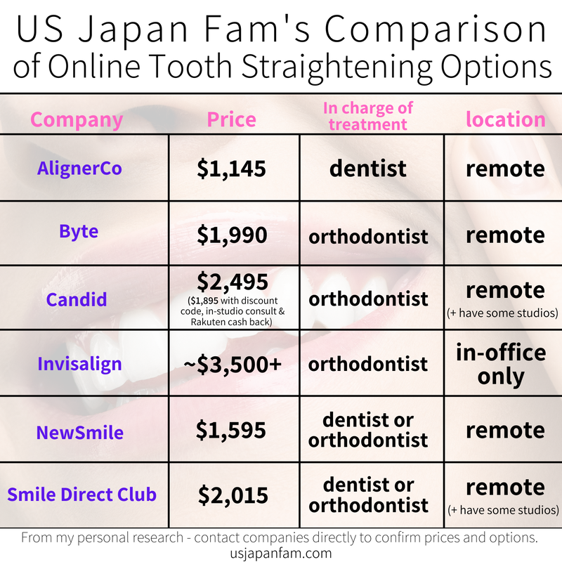 US Japan Fam's infographic comparison of online tooth straightening options